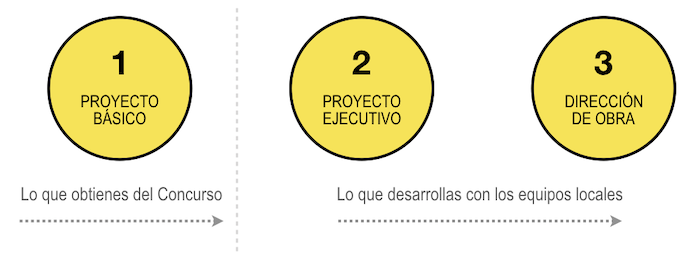 PROY. BASICO Y EJECUTIVO
